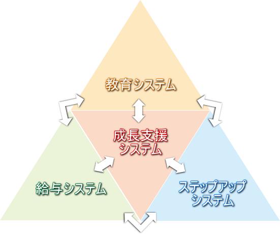 成長支援システム
